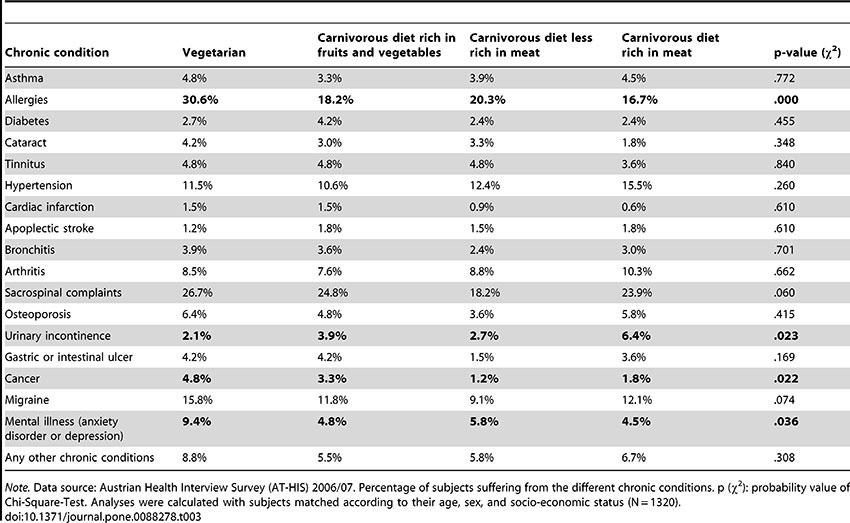 Vegetarians-get-more-cancer