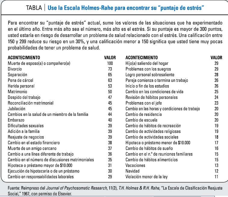 tabla de estres